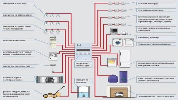 Схема электропроводки в частном доме своими руками фото фото 292