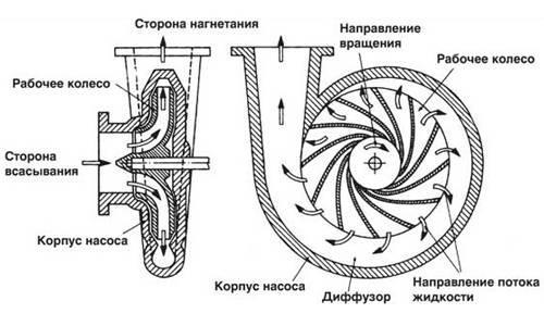 Глубинный насос для колодца и скважины с автоматикой